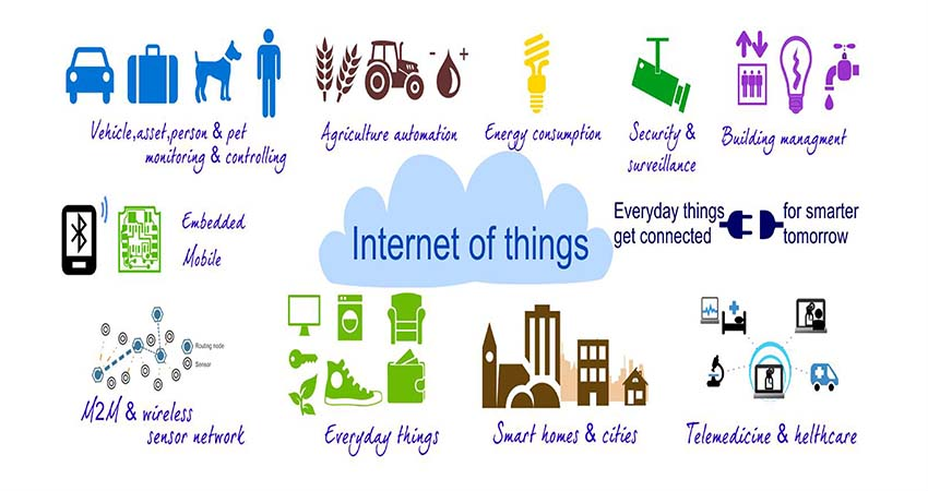 What is the Internet of Things?