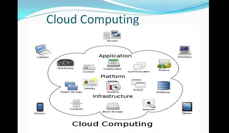 Understanding the True of Cloud Computing